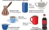 Ксения 68 - Сколько кофеина в разных продуктах