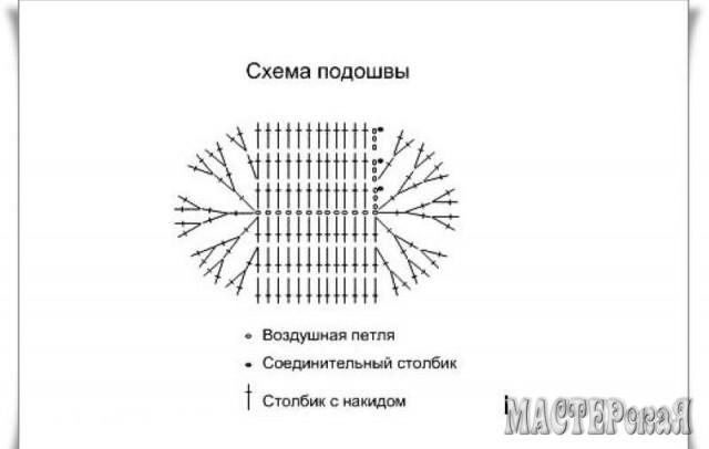 Схема вязания подошвы пинеток крючком для начинающих